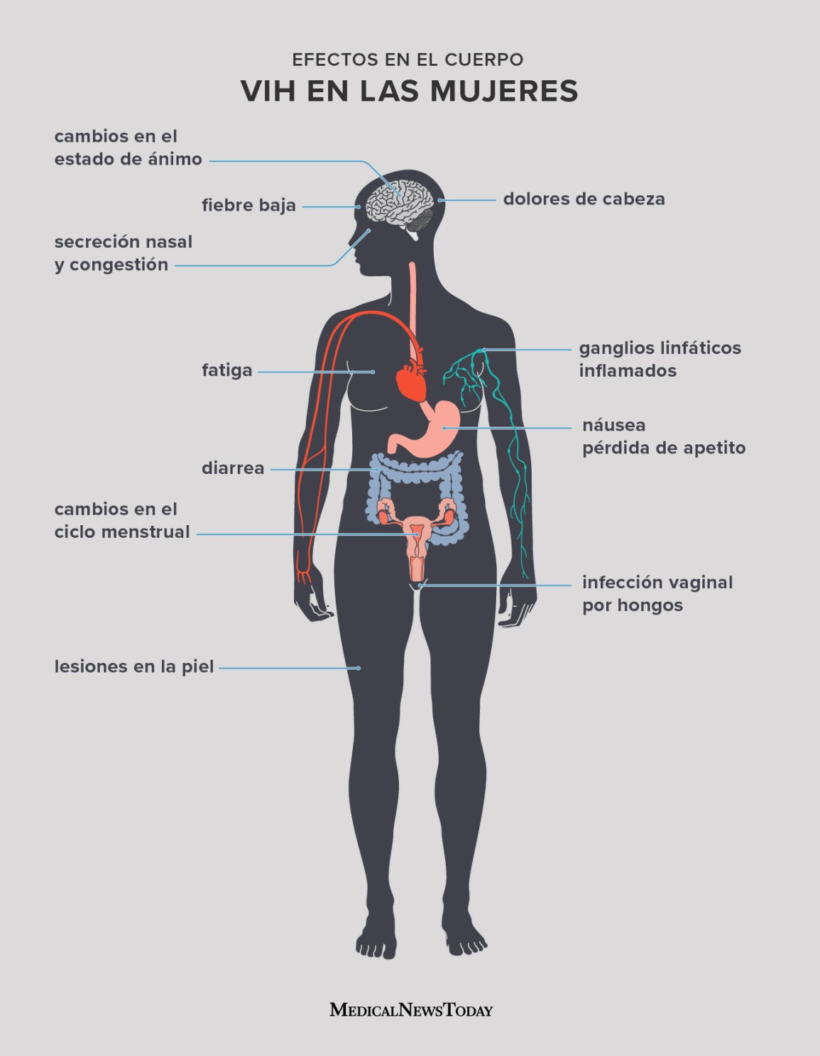 Spanish effects on the body HIV in women infographic