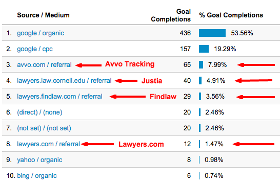 Lawyer Marketing Referrer Tracking