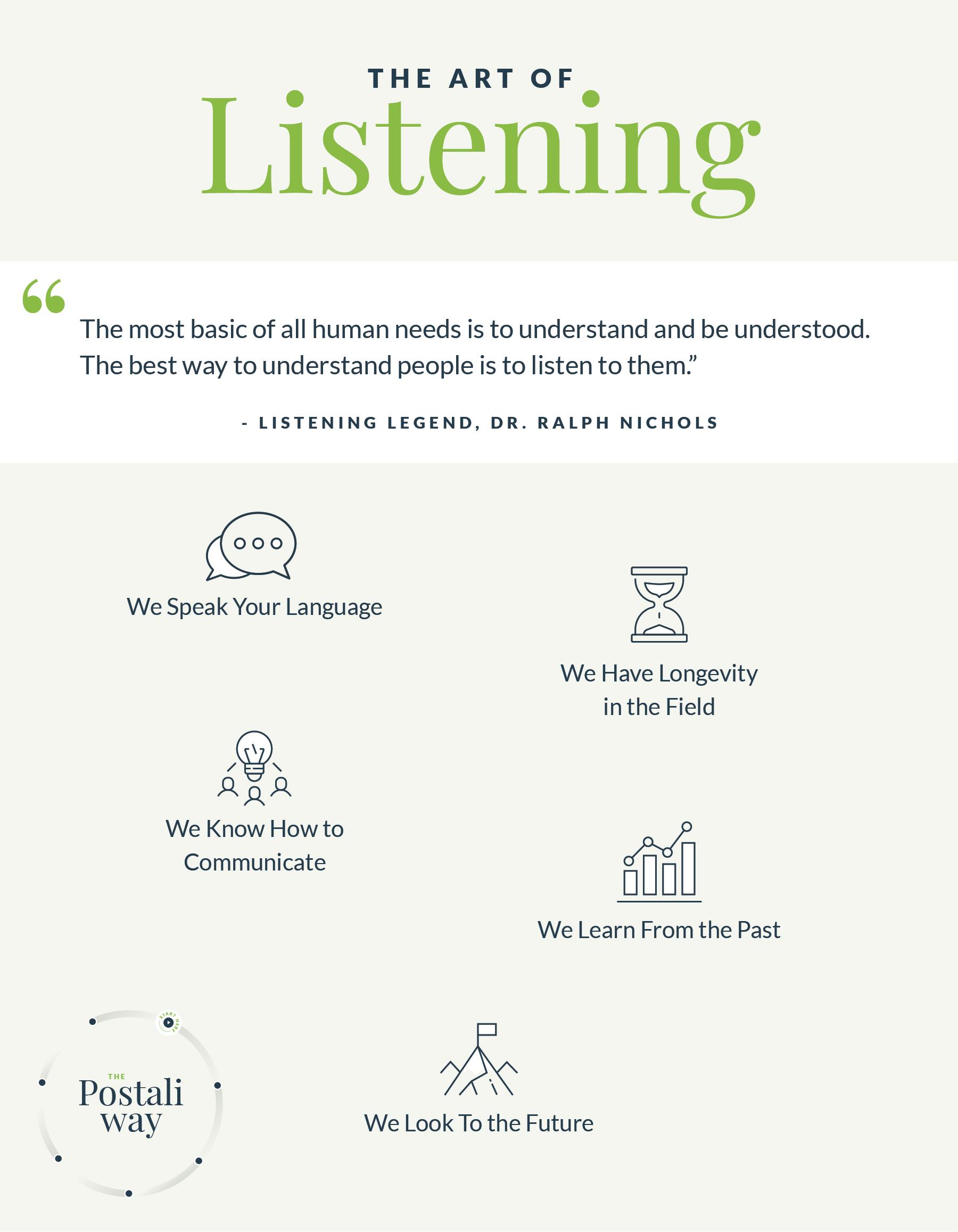 The Art of Listening The Postali Way