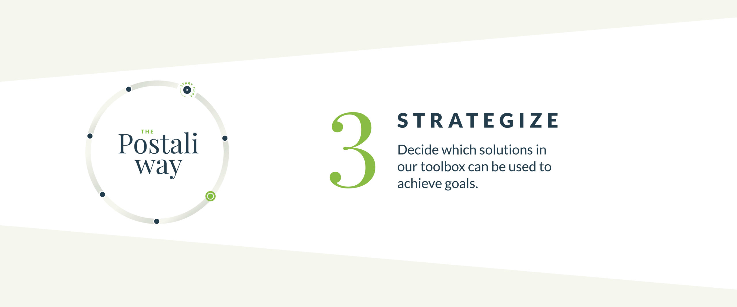 Strategize for Success - The Postali Way Part 3