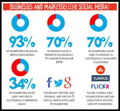 tendencias en redes sociales 2014