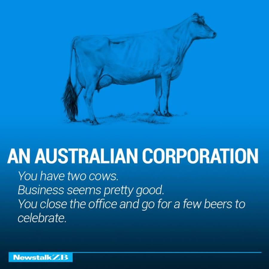 an-australia-corporation