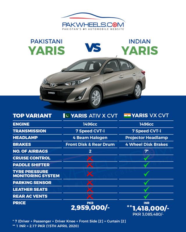 Toyota Yaris 2020 Pakistan vs India