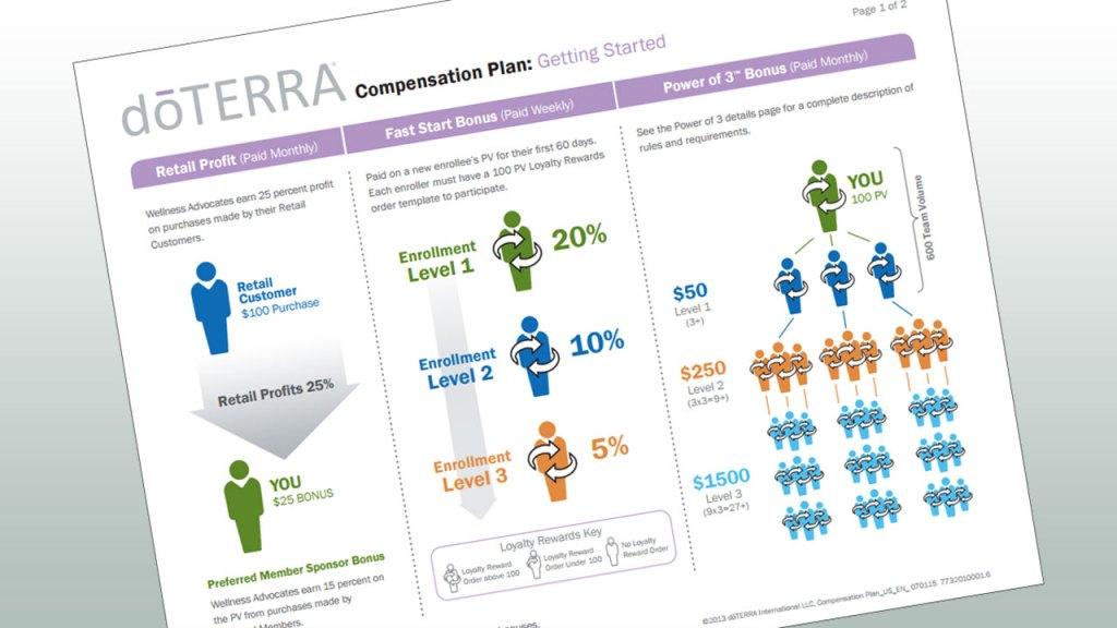 doTERRA Compensation plan