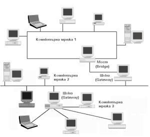 компютърна мрежа