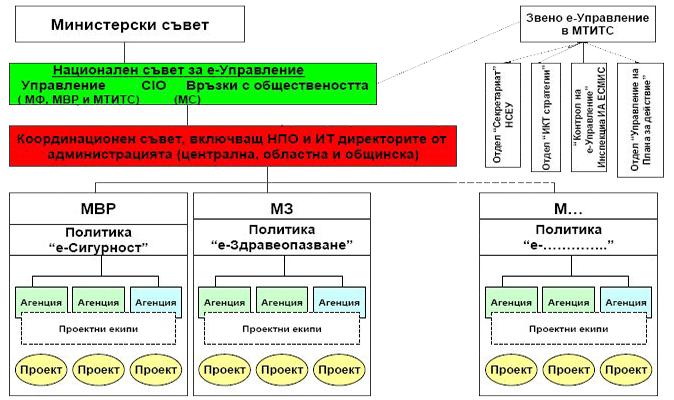 структура на електронно управление