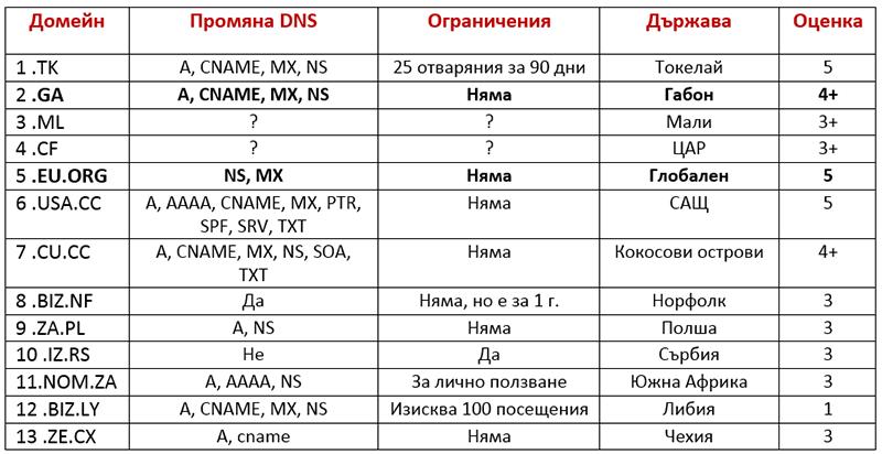 Безплатни домейни
