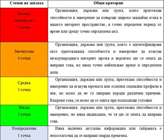 Оценка на заплахите