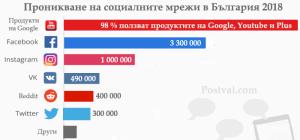 socialni mreji v bulgaria