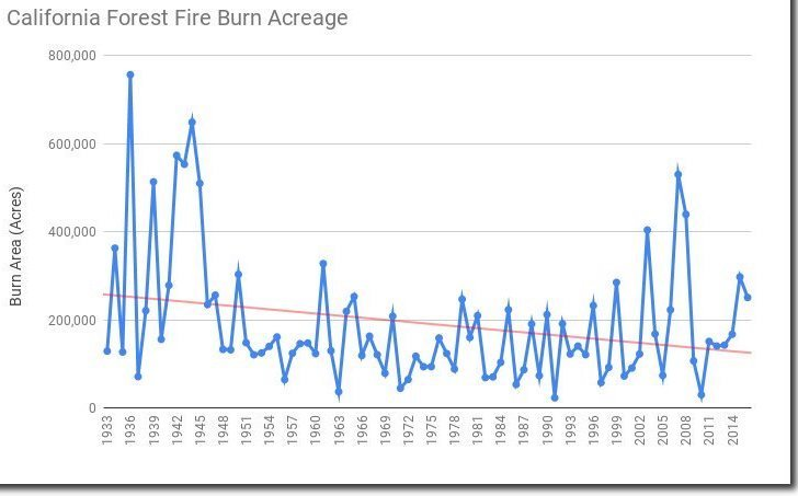 calif-acreage-burned-since-1933