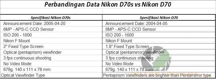Nikon D70 vs D70s