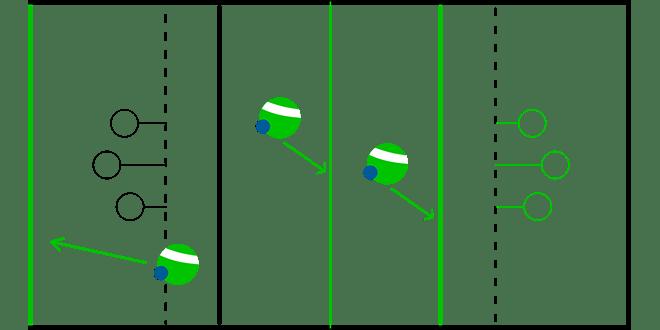 Infografika. Tři pozice, ve kterých se může hráč s camrálem ocitnout při přerušení hry a šipky, které naznačují, z jakých čár může rozehrávat.