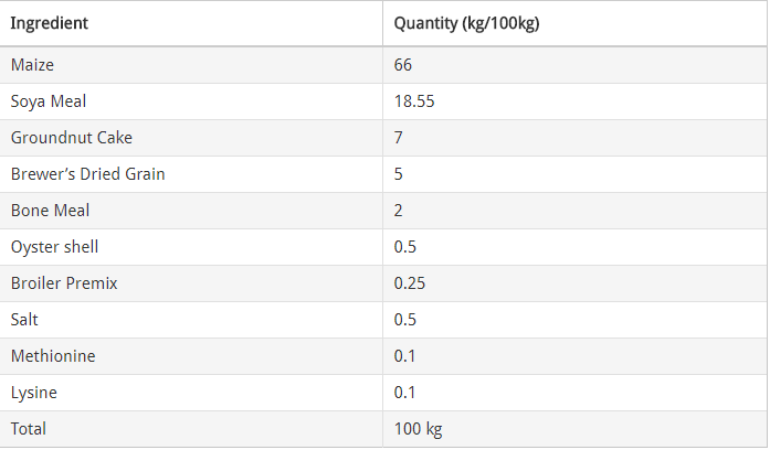 ingredients and their correct proportion in formulating broilers finisher mash