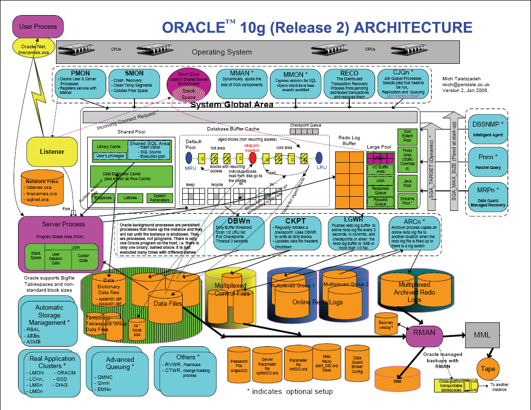 sql server architecture diagram with explanation 1970 chevy c10 alternator wiring oracle 10g pouwiel com
