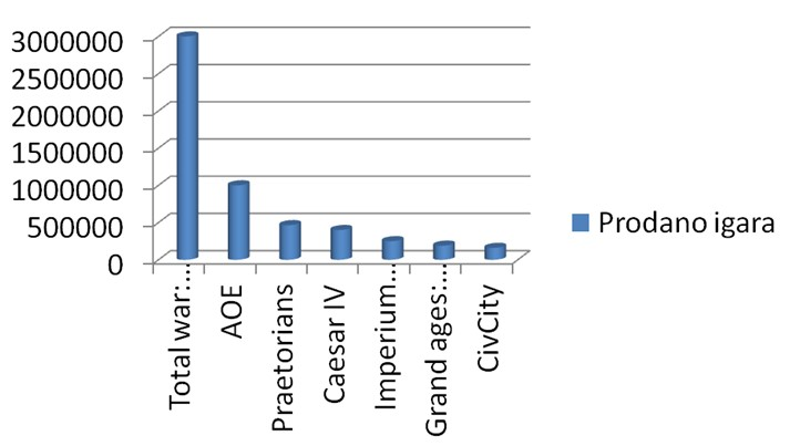 Broj prodanih primjeraka strateških povijesnih igara
