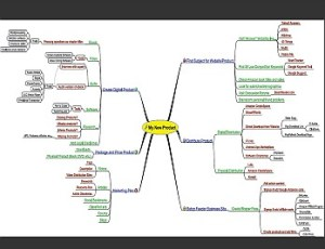 Mind Map - Converting Your Knowledge and Ideas Into High Demand High Value Products