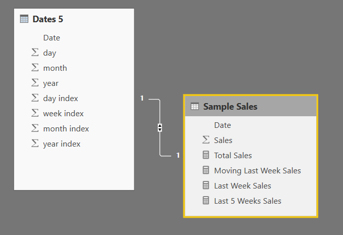 Date and Sales Tables Linked