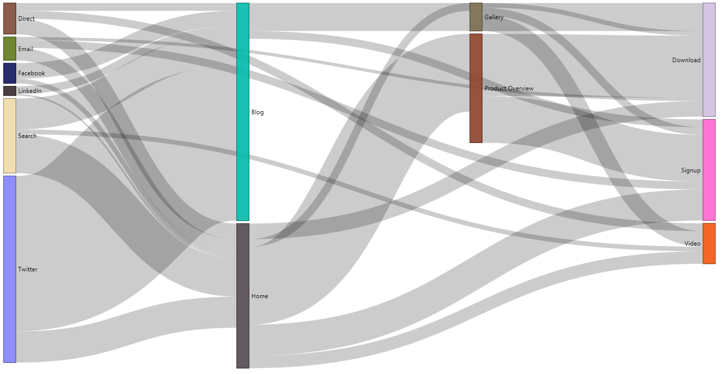 how to do a sankey diagram s plan central heating wiring visual awesomeness unlocked microsoft power bi an error occurred