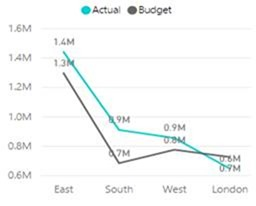 Actual Vs. Budget: Which visualization is most effective