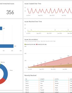 The dashboard for jira content pack shows you key metrics about your workloads velocity over time and breakdown of bugs issues by status also explore data with power bi microsoft blog rh powerbi