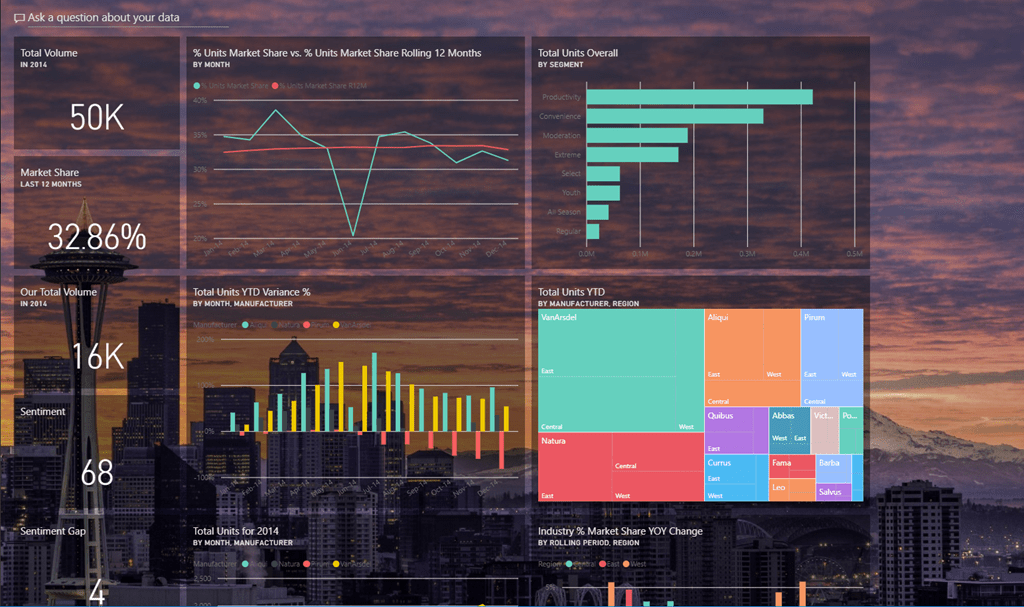 Introduction of Dashboard Themes in Power BI Service | SQLKite
