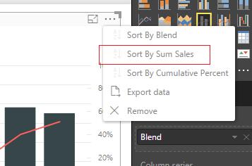 Sort by Sales