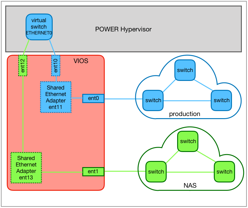 Connecting two external networks via ETHERNET0