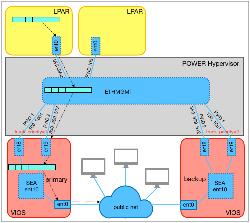 High-availability configuration with primary and backup SEA.