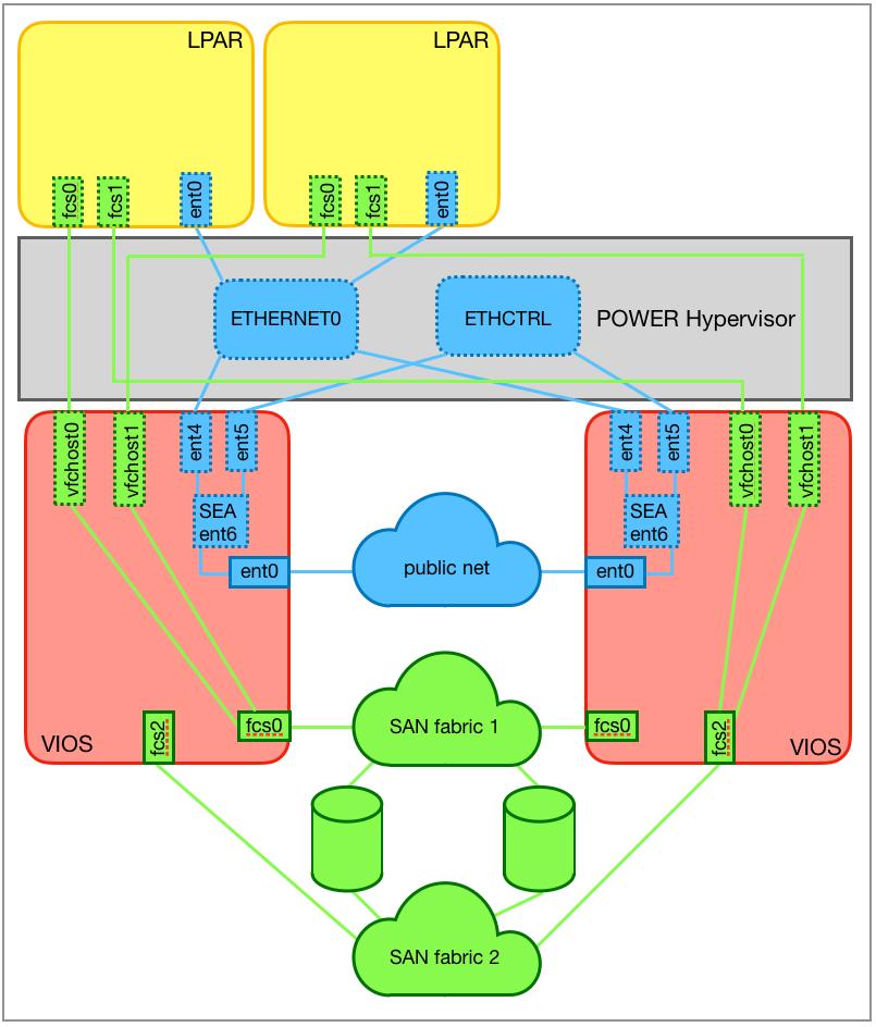 Redundant virtual I/O server configuration