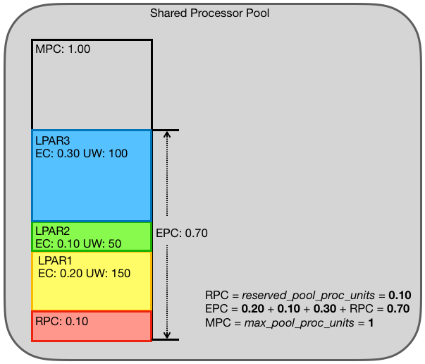 RPC, EPC and MPC for a shared processor pool