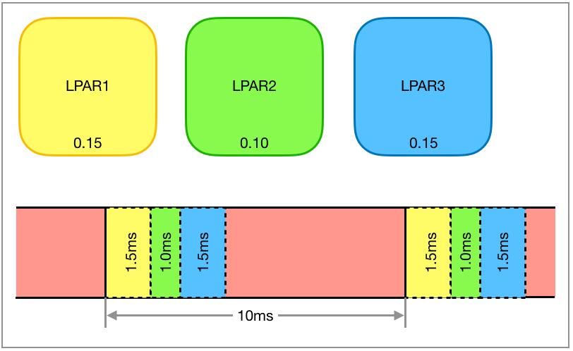 Time slice method of the hypervisor