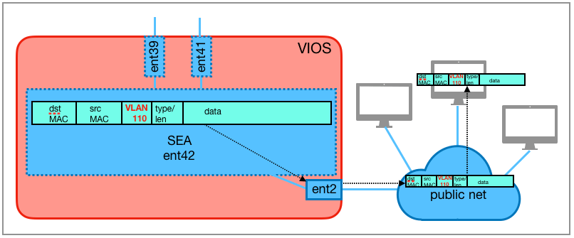 The SEA ent42 sends the Ethernet frame to the external network via the physical adapter ent2. There, it is forwarded to the target system.
