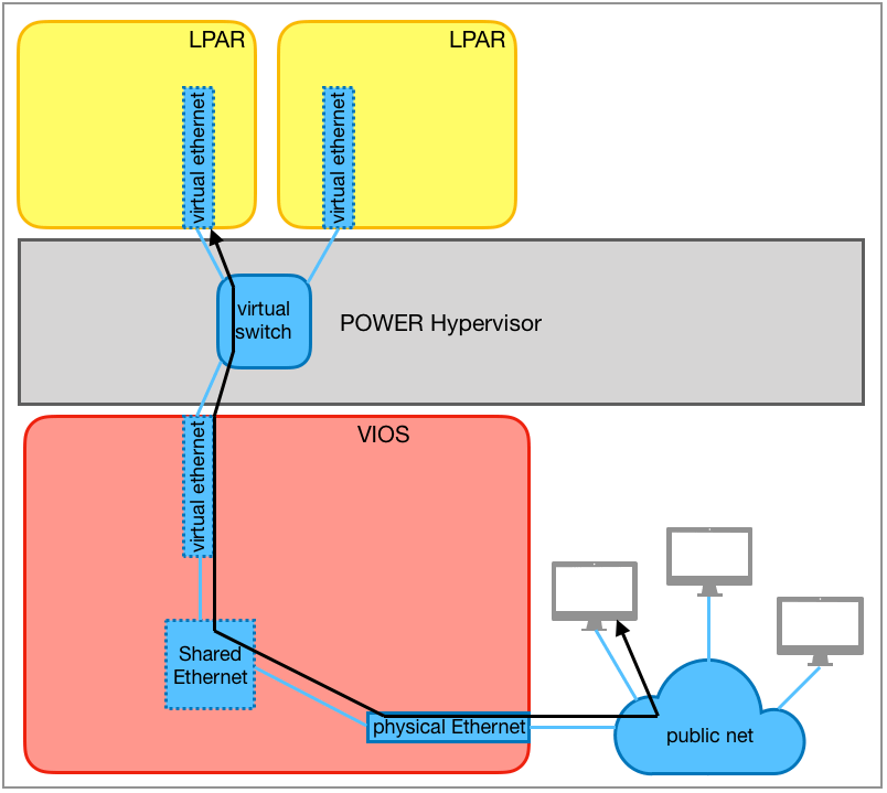 Ethernet communication to the external network
