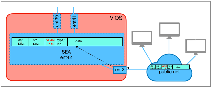 The Ethernet frame is forwarded from the external switches to the physical adapter ent2 of the managed system. This is part of the SEA ent42 on a virtual I/O server.