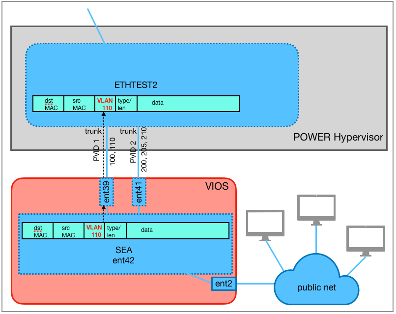 Since the Ethernet frame has the VLAN ID 110, the SEA ent42 forwards the frame to the virtual switch ETHTEST2 via the trunking adapter ent39.