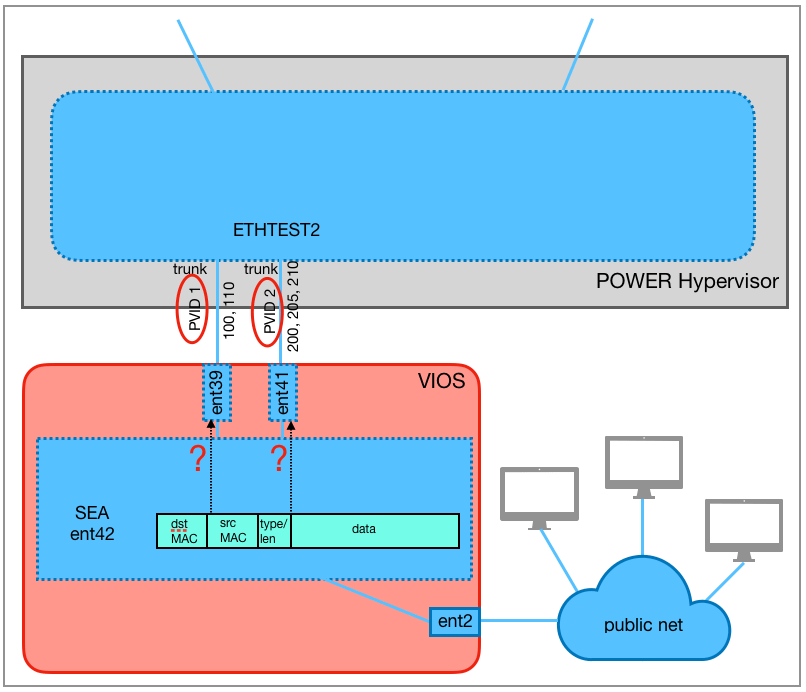 From the point of view of the SEA ent42, there are 2 different possibilities for forwarding the Ethernet frame: via ent39 (PVID 1) or ent41 (PVID 2).