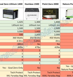 i got a hold of all the user manuals and talked individually with these companies and put together my findings on what each solar generator could actually  [ 3811 x 1403 Pixel ]