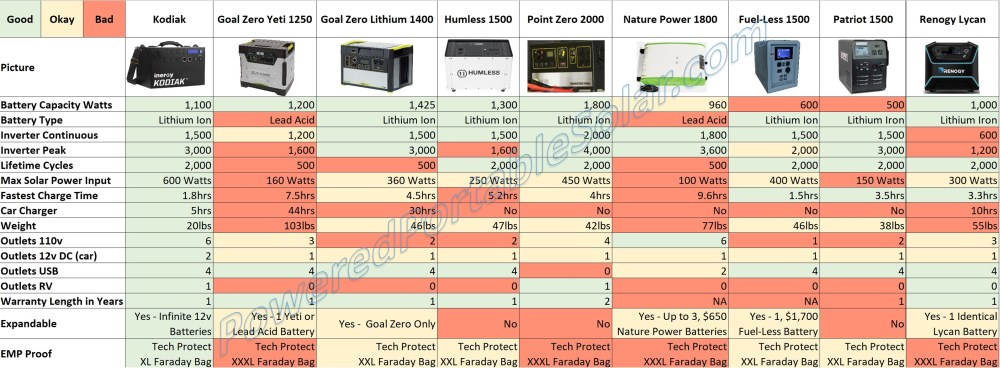 medium resolution of i got a hold of all the user manuals and talked individually with these companies and put together my findings on what each solar generator could actually