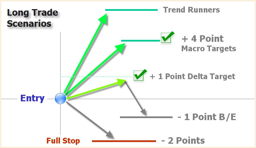 Power Emini – Futures Daytrading Alert Software – Profitable E-Mini Trading