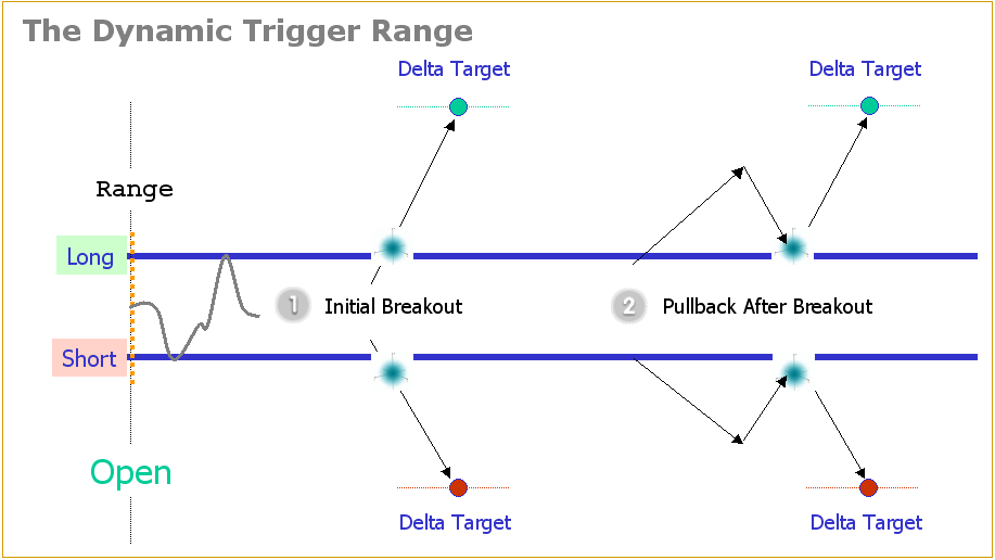 Power Emini Dynamic Trigger Range Example