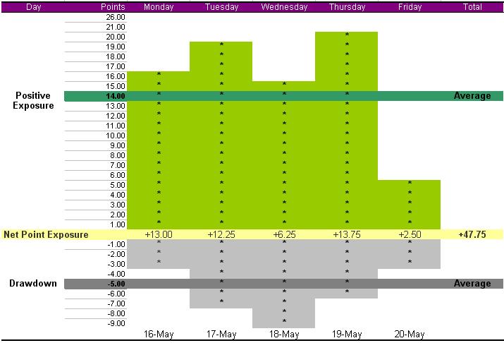 summary-week-may-16