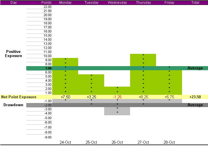 summary-week-oct-24