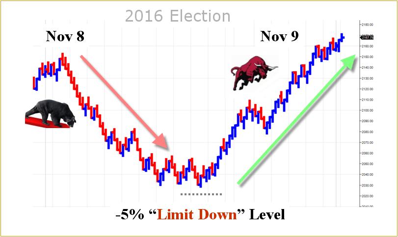 Election Futures Limit Down