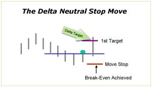 Delta Neutral Stop Strategy
