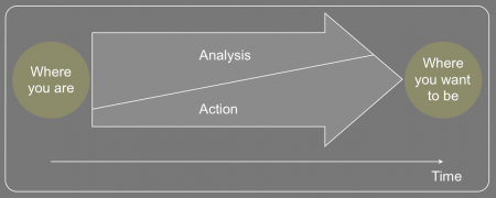 In principle, a bias for action is applicable across the problem-solving process