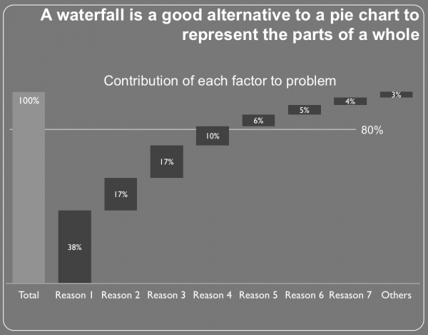 A waterfall chart is a good way to represent the parts of a whole, but it only works with so many components