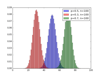 binomial_100