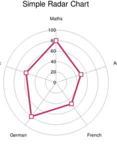 Radar chart also js rh slidedeck