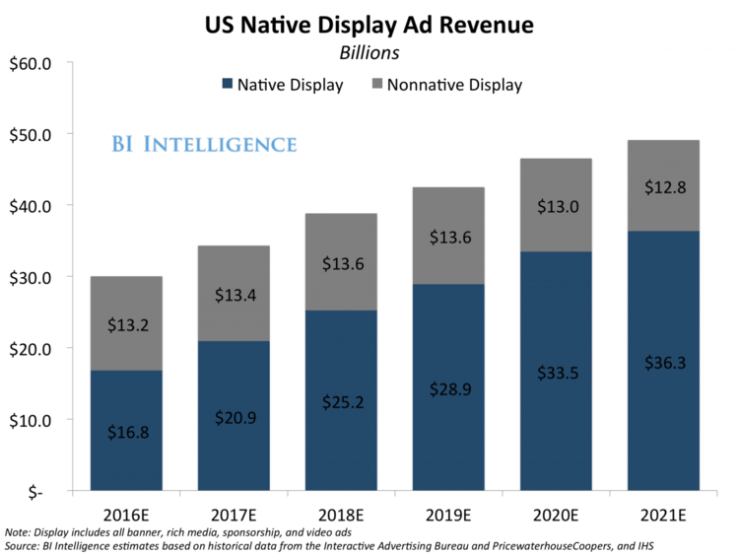 Facts about Native ads