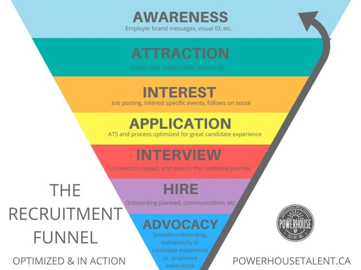Recruitment funnel in action - Powerhouse Talent, employer branding, culture and talent attraction
